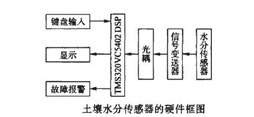 电流型温湿度传感器接线图