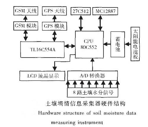 土壤墒情测量仪的数据采集器组成