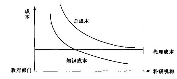 北京市科研分布结构图