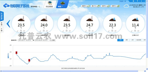 无线墒情监测站云平台界面图